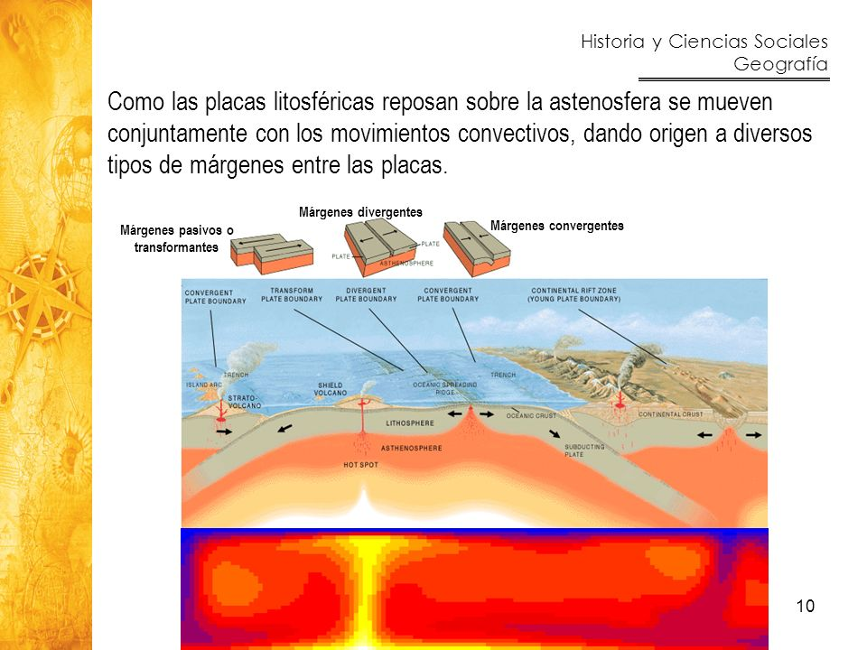 Como las placas litosféricas reposan sobre la astenosfera se mueven