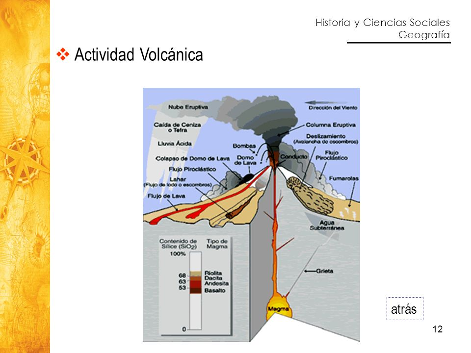Actividad Volcánica atrás