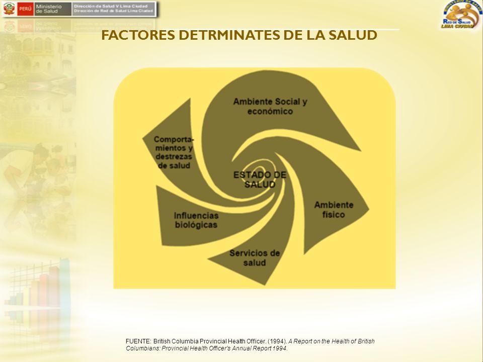 FACTORES DETRMINATES DE LA SALUD