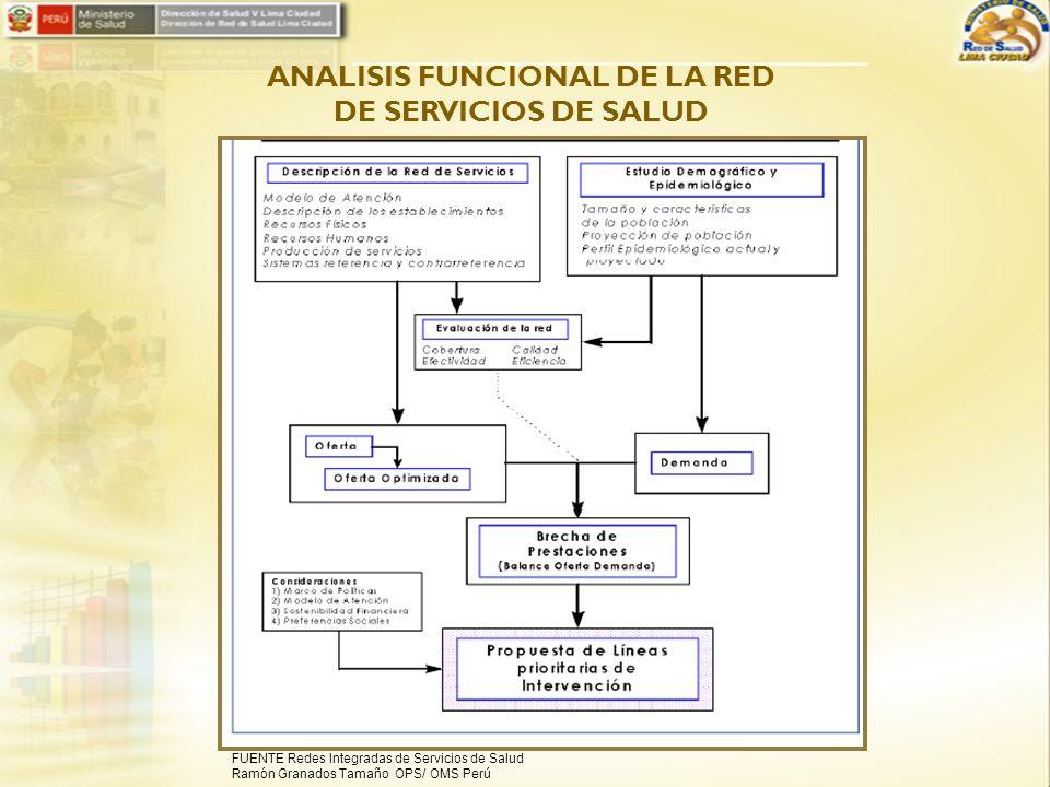 ANALISIS FUNCIONAL DE LA RED