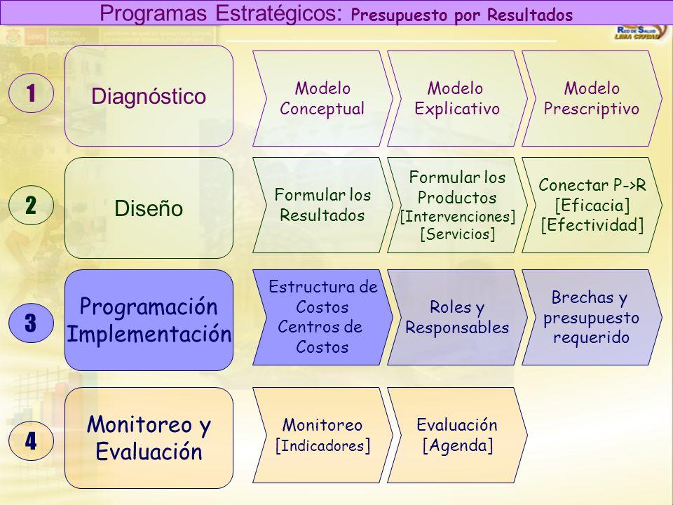 Programas Estratégicos: Presupuesto por Resultados