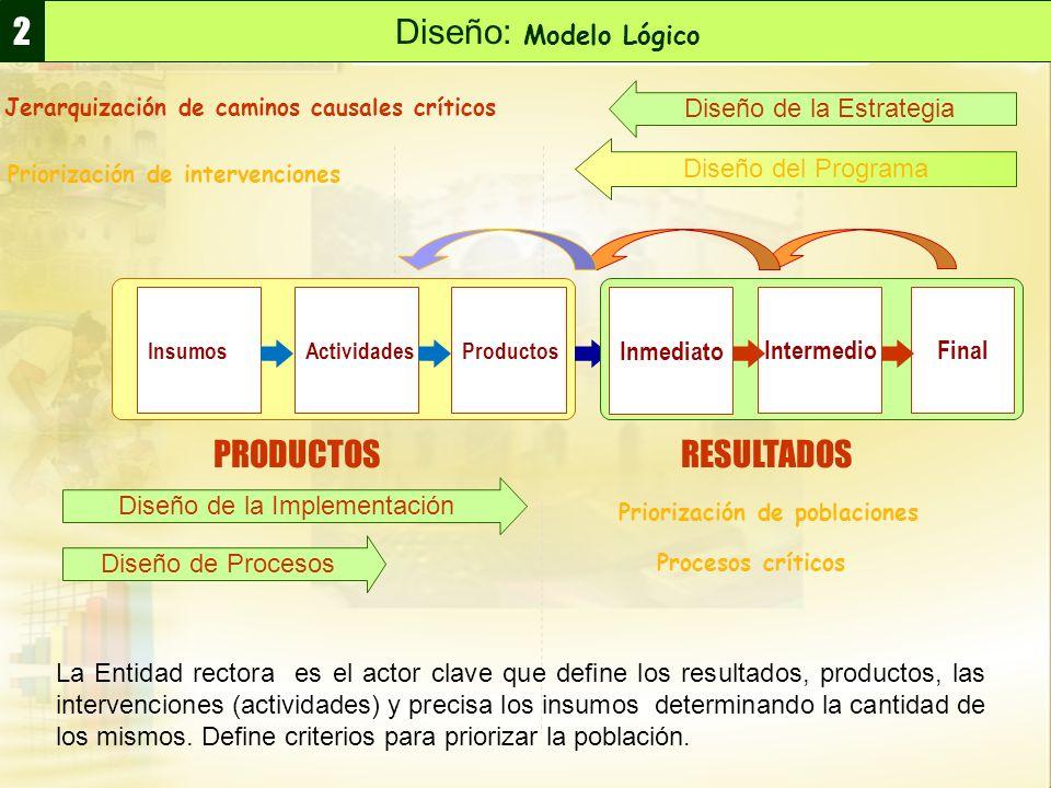 2 Diseño: Modelo Lógico PRODUCTOS RESULTADOS Diseño de la Estrategia