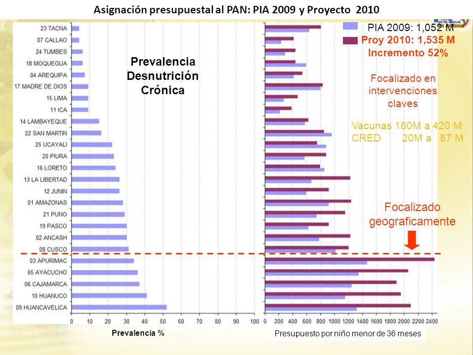Asignación presupuestal al PAN: PIA 2009 y Proyecto 2010