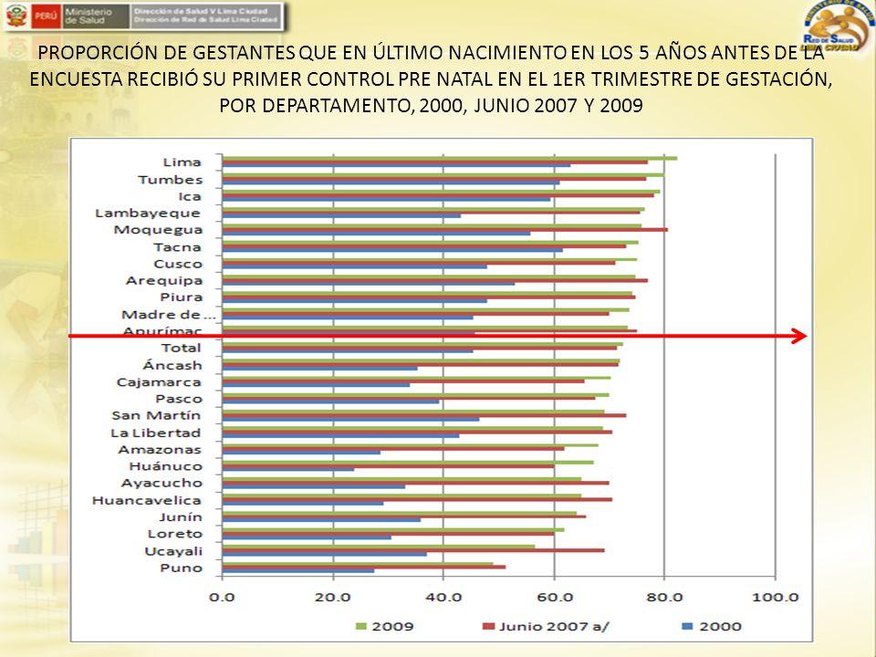 PROPORCIÓN DE GESTANTES QUE EN ÚLTIMO NACIMIENTO EN LOS 5 AÑOS ANTES DE LA ENCUESTA RECIBIÓ SU PRIMER CONTROL PRE NATAL EN EL 1ER TRIMESTRE DE GESTACIÓN, POR DEPARTAMENTO, 2000, JUNIO 2007 Y 2009