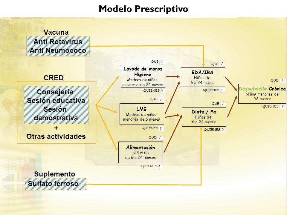 Modelo Prescriptivo Vacuna Anti Rotavirus Anti Neumococo CRED