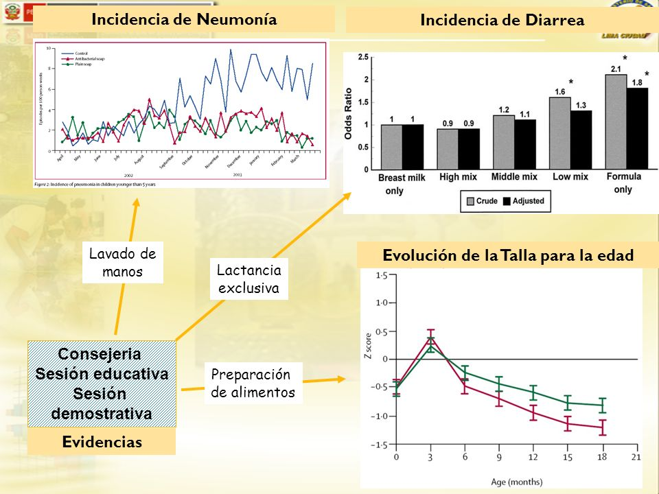 Incidencia de Neumonía Evolución de la Talla para la edad