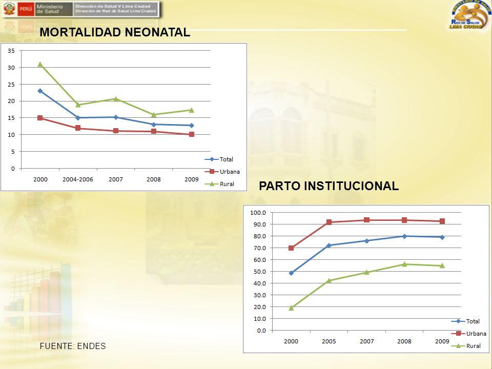 MORTALIDAD NEONATAL PARTO INSTITUCIONAL
