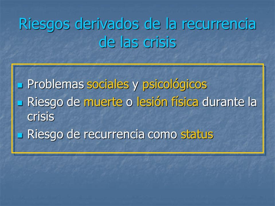 Riesgos derivados de la recurrencia de las crisis