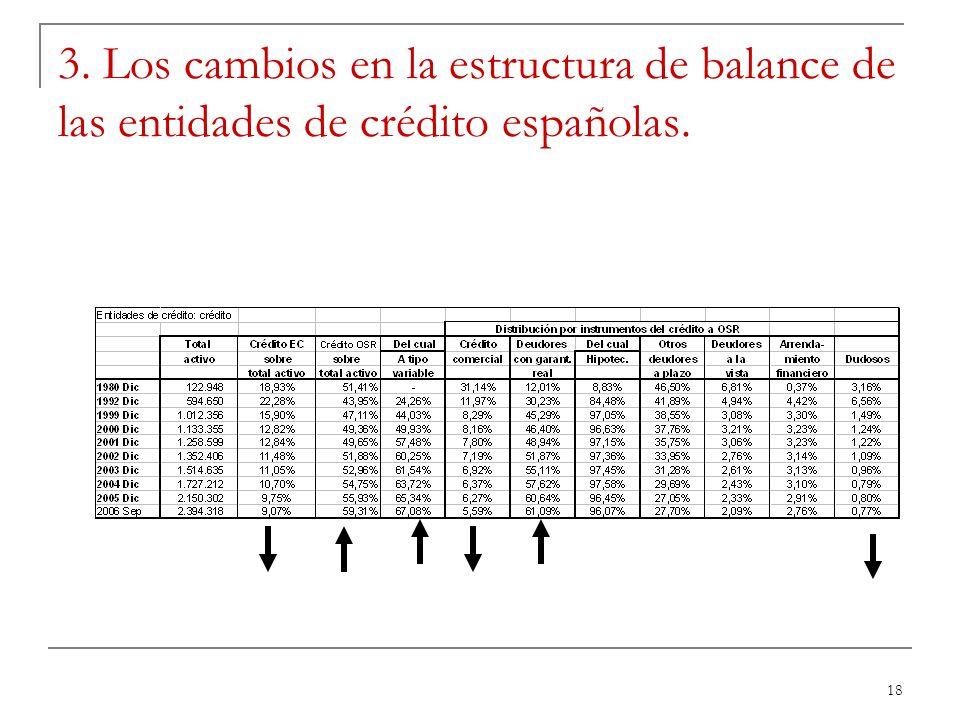3. Los cambios en la estructura de balance de las entidades de crédito españolas.
