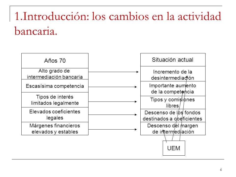 1.Introducción: los cambios en la actividad bancaria.