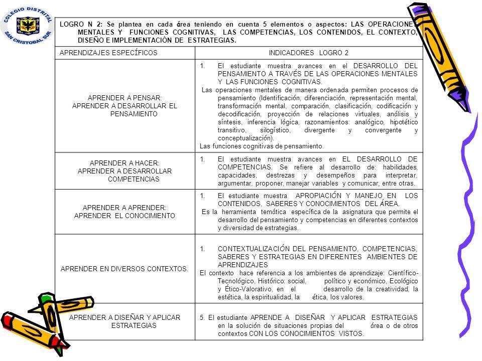APRENDIZAJES ESPECÍFICOS INDICADORES LOGRO 2 APRENDER A PENSAR: