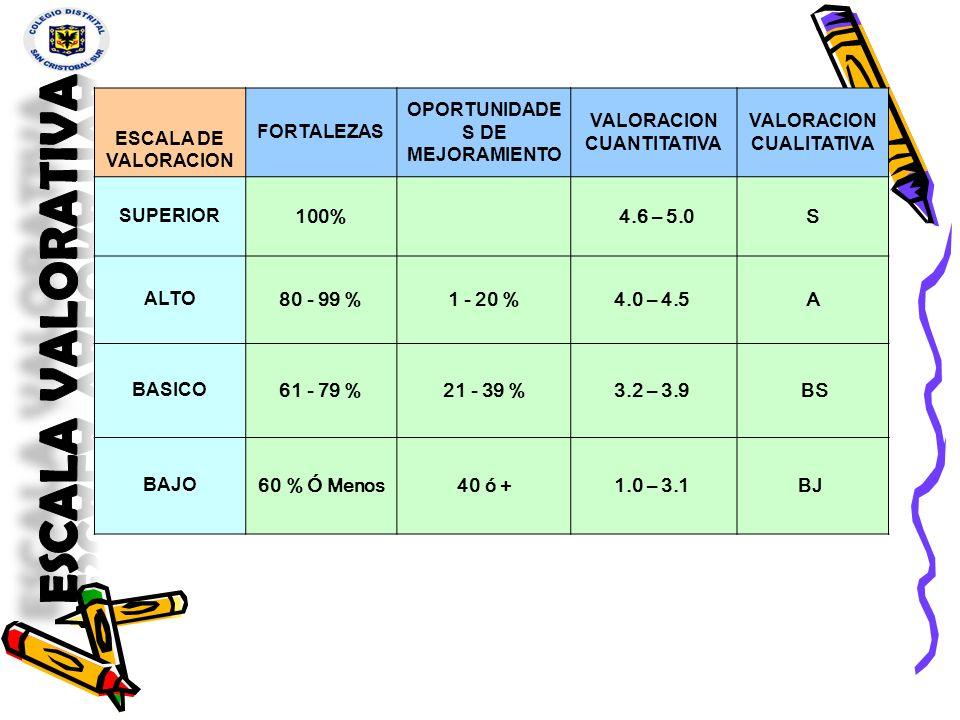 Escala valorativa ESCALA DE VALORACION FORTALEZAS