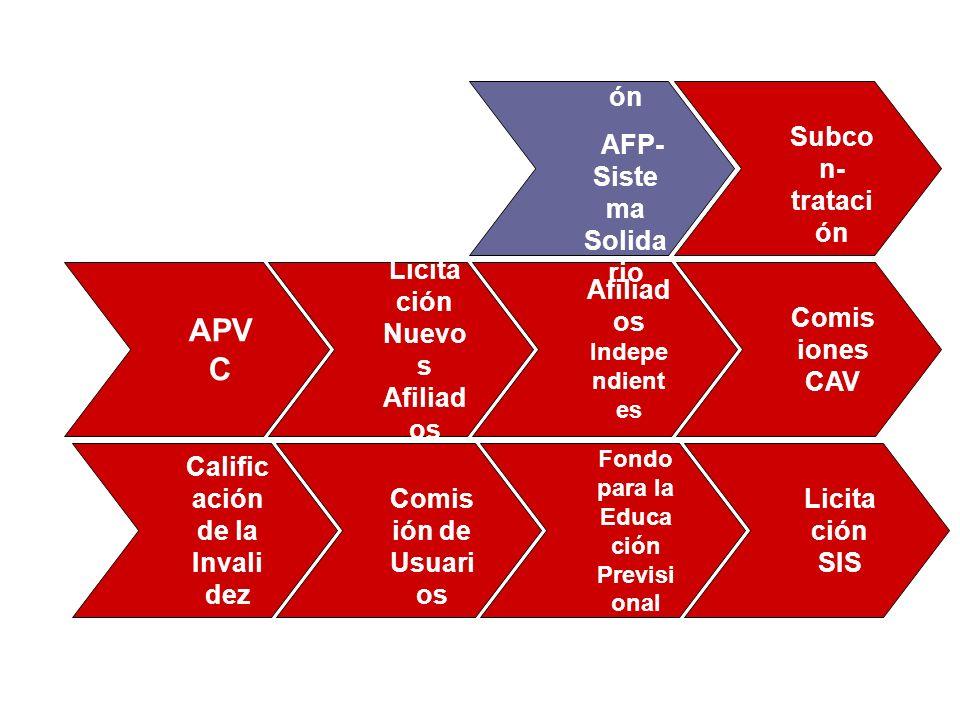 APVC Relación AFP- Sistema Solidario Subcon-tratación