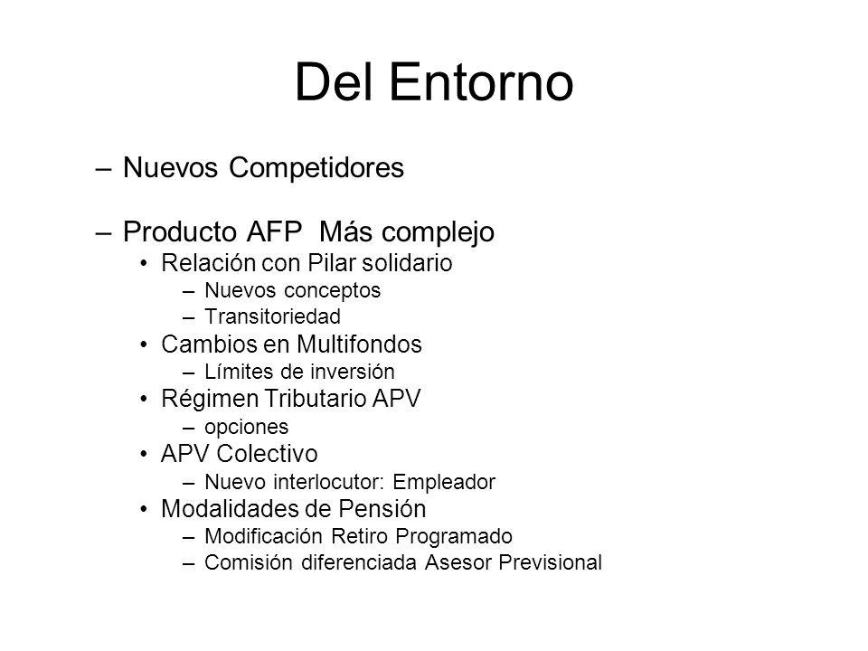 Del Entorno Nuevos Competidores Producto AFP Más complejo