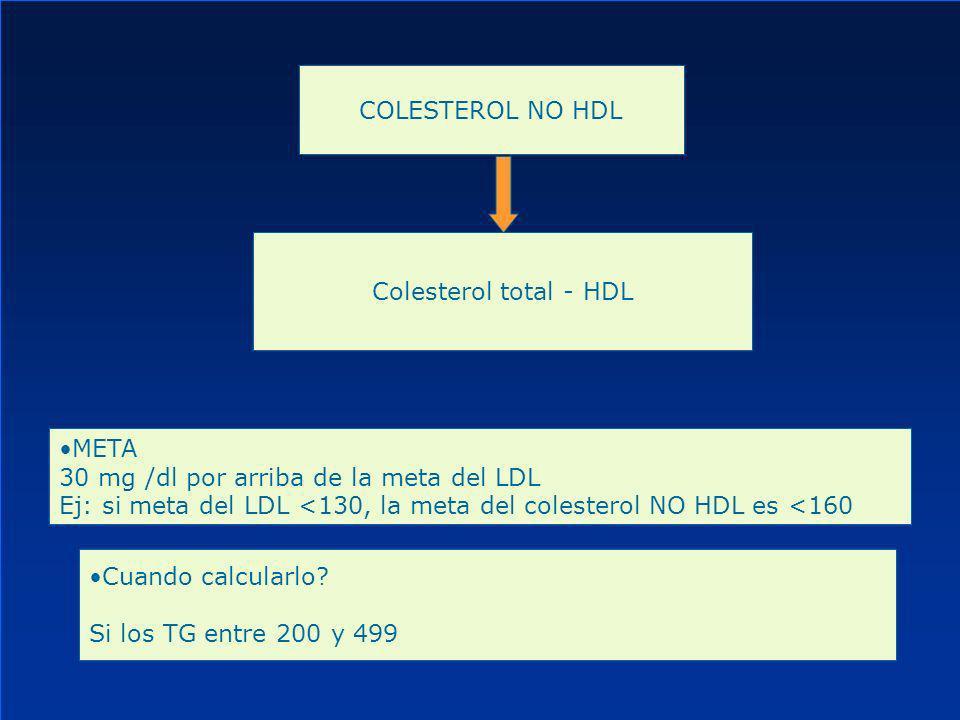 COLESTEROL NO HDL Colesterol total - HDL. META. 30 mg /dl por arriba de la meta del LDL.