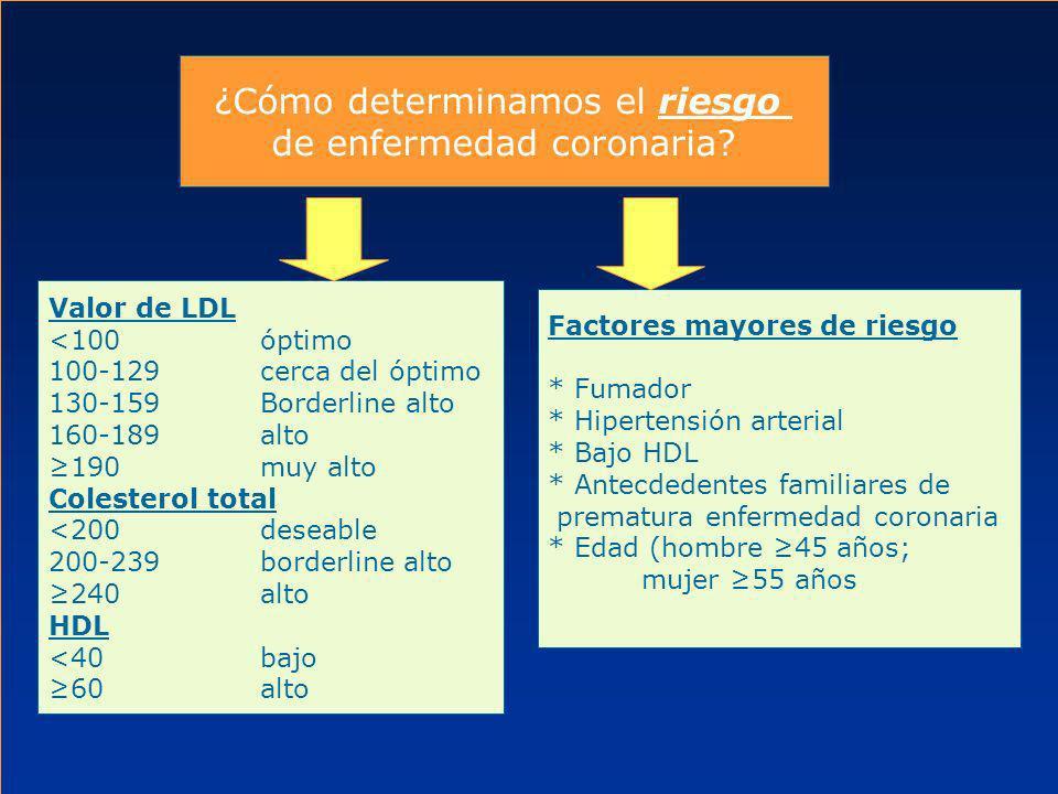¿Cómo determinamos el riesgo de enfermedad coronaria