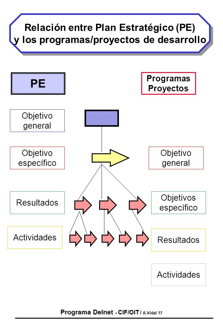 PE Relación entre Plan Estratégico (PE)