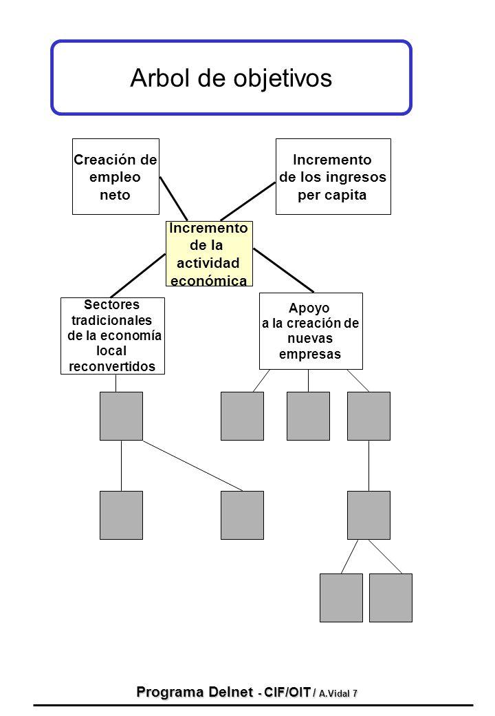 Programa Delnet - CIF/OIT / A.Vidal 7