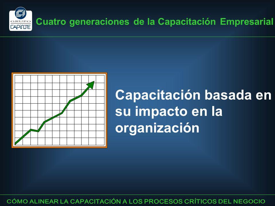 Cuatro generaciones de la Capacitación Empresarial