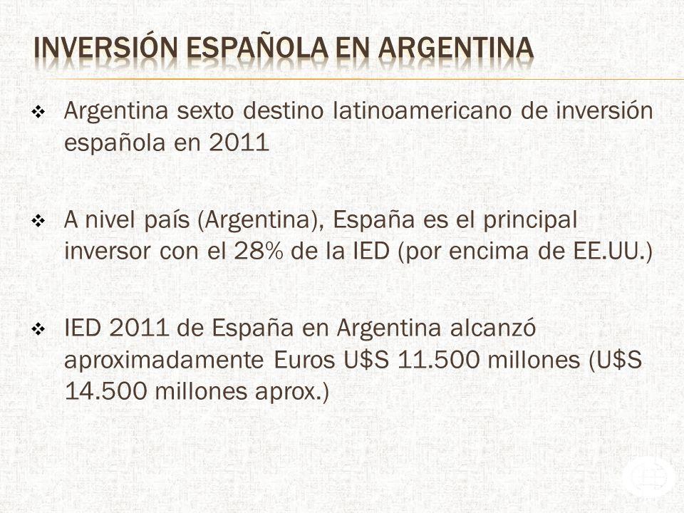 inversión española en argentina