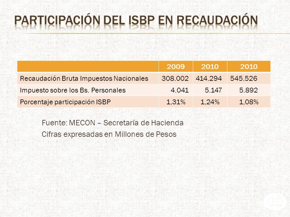 participación del isbp en recaudación