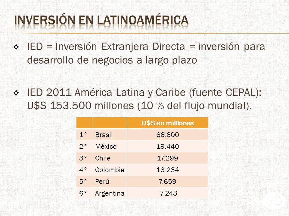 inversión en latinoamérica