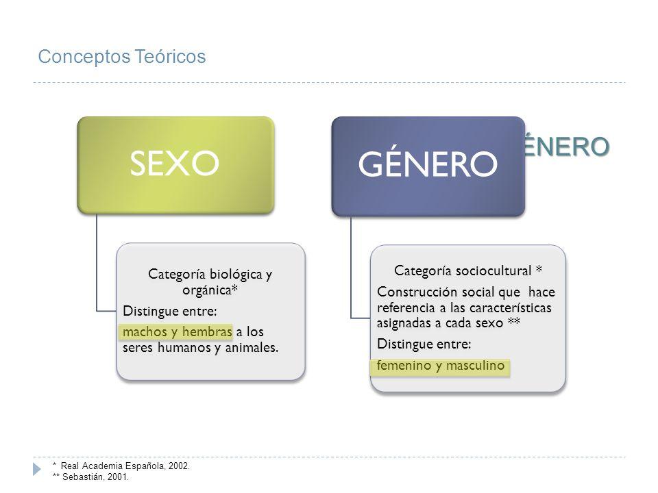 GÉNERO SEXO SEXO Y GÉNERO Conceptos Teóricos Categoría sociocultural *