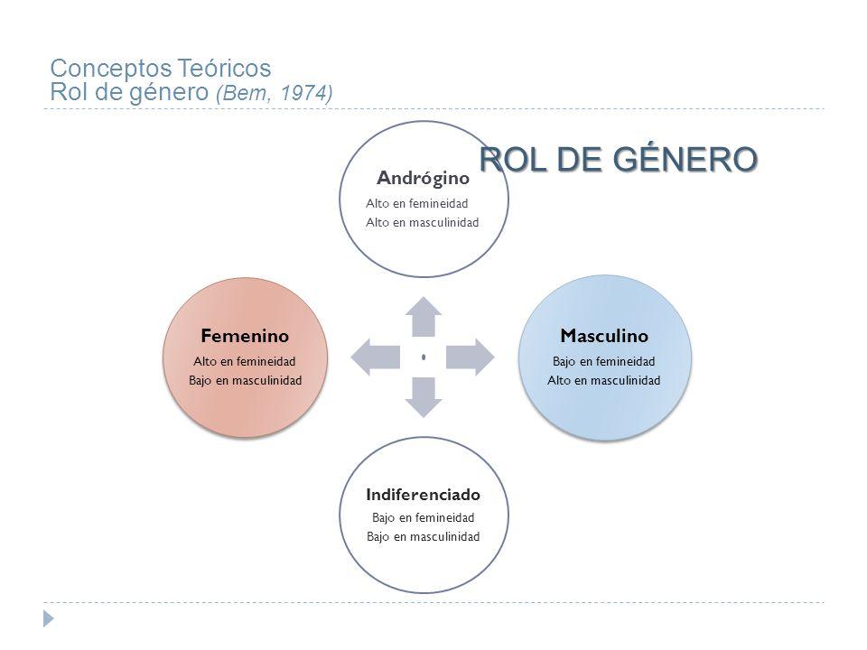 ROL DE GÉNERO Conceptos Teóricos Rol de género (Bem, 1974) Andrógino