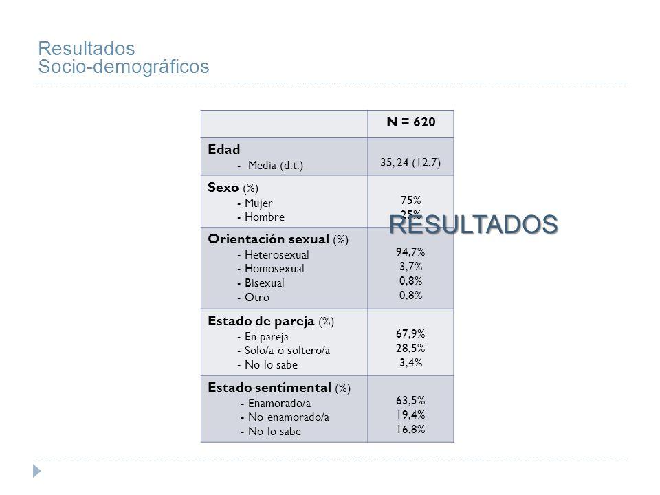 RESULTADOS Resultados Socio-demográficos N = 620 Edad - Media (d.t.)