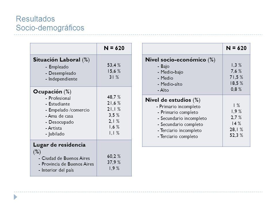 Resultados Socio-demográficos