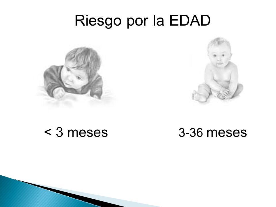 Riesgo por la EDAD < 3 meses 3-36 meses 0-1 meses(neonatos)