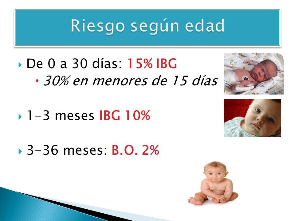 Riesgo según edad De 0 a 30 días: 15% IBG 30% en menores de 15 días
