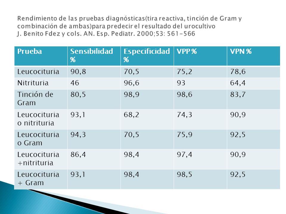 Leucocituria o nitrituria 93,1 68,2 74,3 90,9 Leucocituria o Gram 94,3