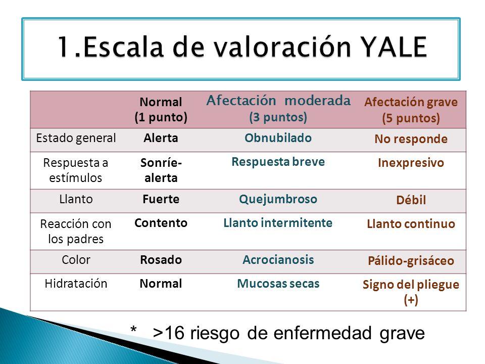 1.Escala de valoración YALE