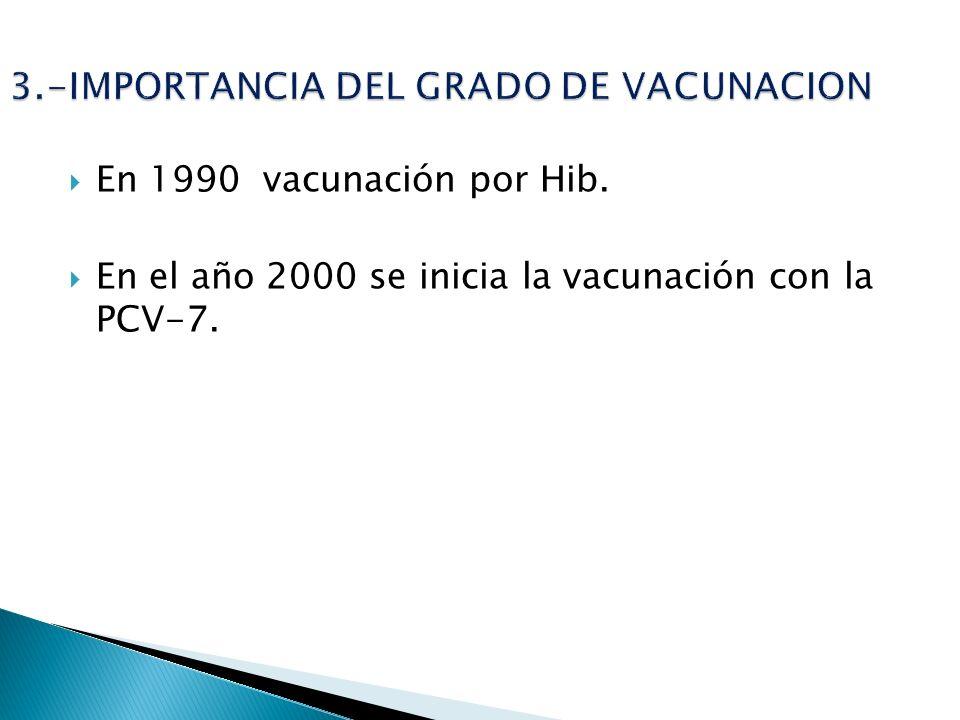 3.-IMPORTANCIA DEL GRADO DE VACUNACION