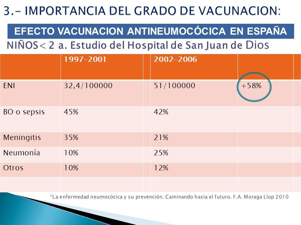 3.- IMPORTANCIA DEL GRADO DE VACUNACION: