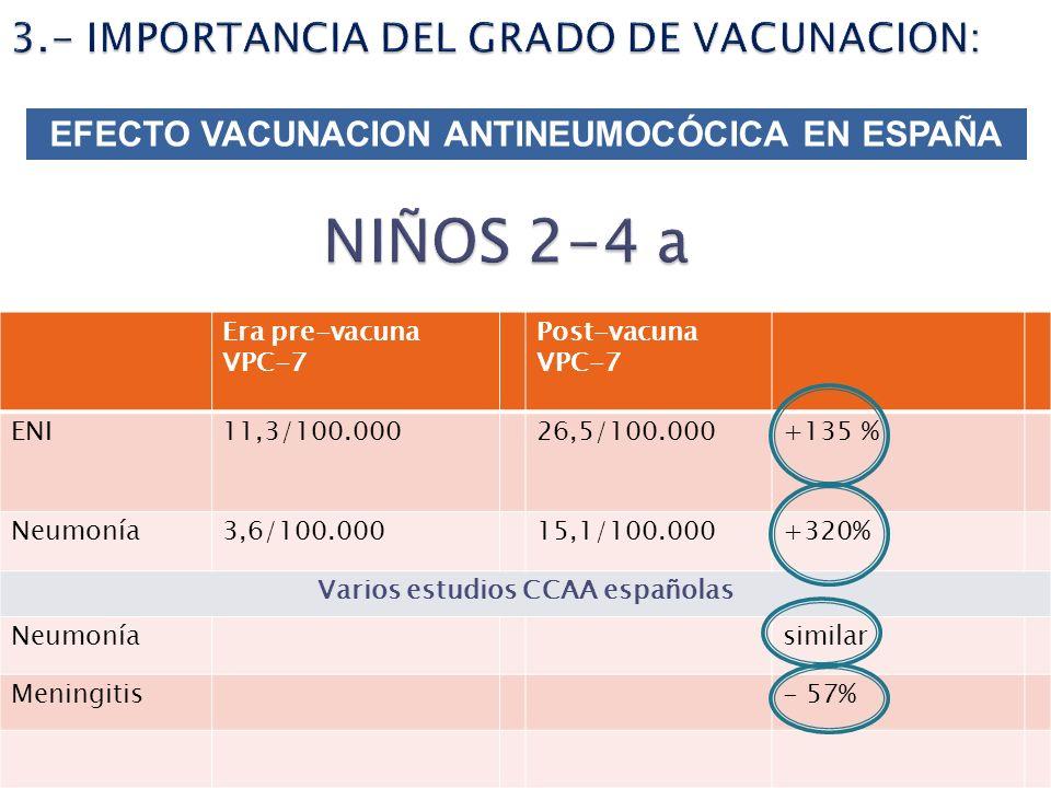 NIÑOS 2-4 a 3.- IMPORTANCIA DEL GRADO DE VACUNACION: