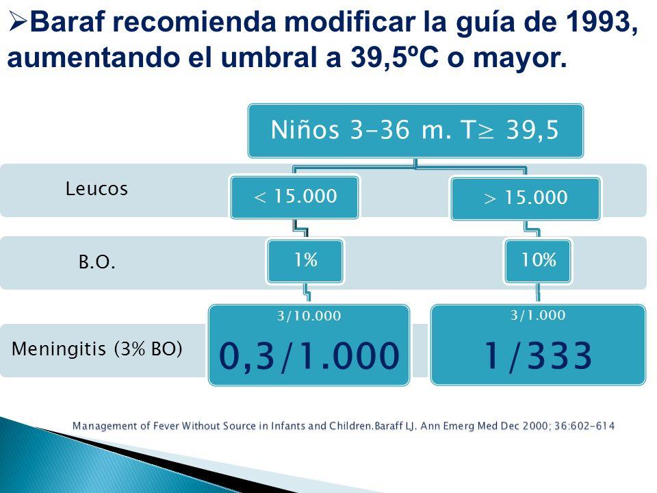 Baraf recomienda modificar la guía de 1993, aumentando el umbral a 39,5ºC o mayor.