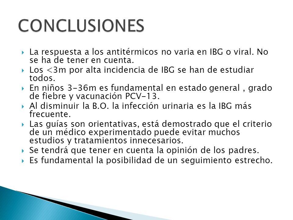 CONCLUSIONES La respuesta a los antitérmicos no varia en IBG o viral. No se ha de tener en cuenta.