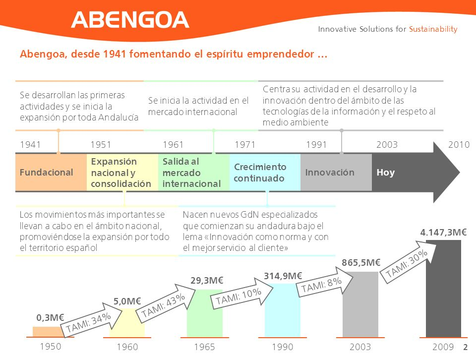 Abengoa, desde 1941 fomentando el espíritu emprendedor …