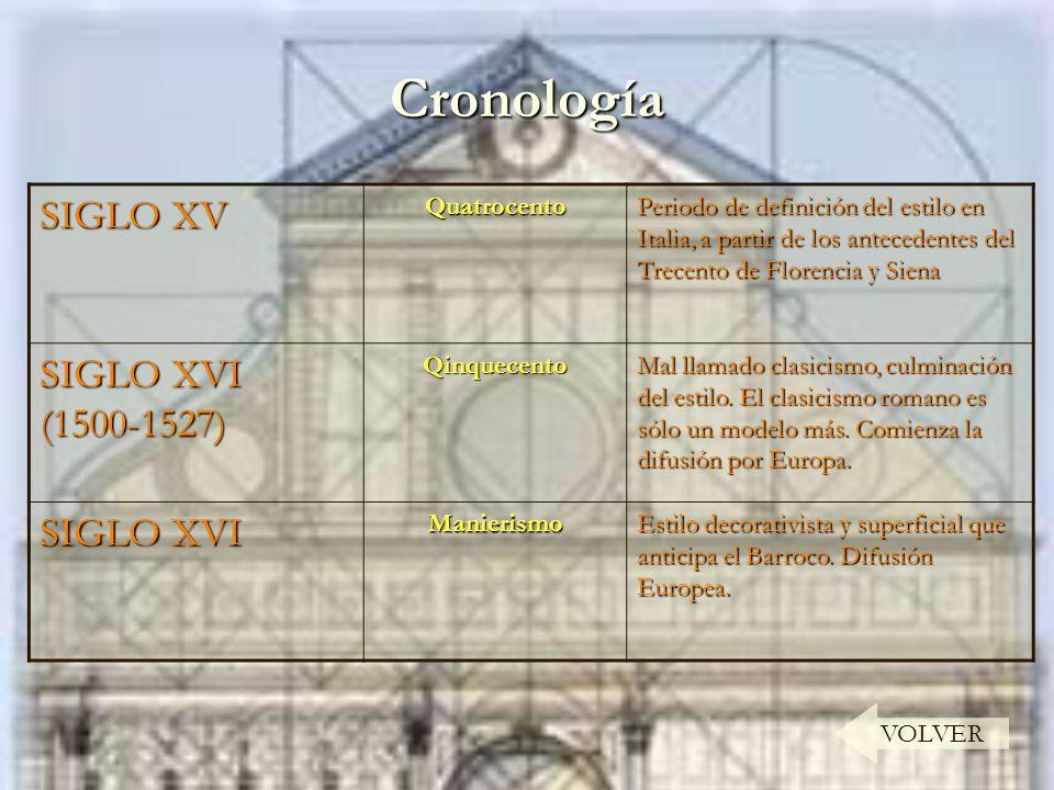 Cronología SIGLO XV SIGLO XVI (1500-1527) SIGLO XVI Quatrocento