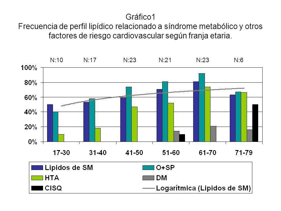 Gráfico1 Frecuencia de perfil lipídico relacionado a síndrome metabólico y otros factores de riesgo cardiovascular según franja etaria.