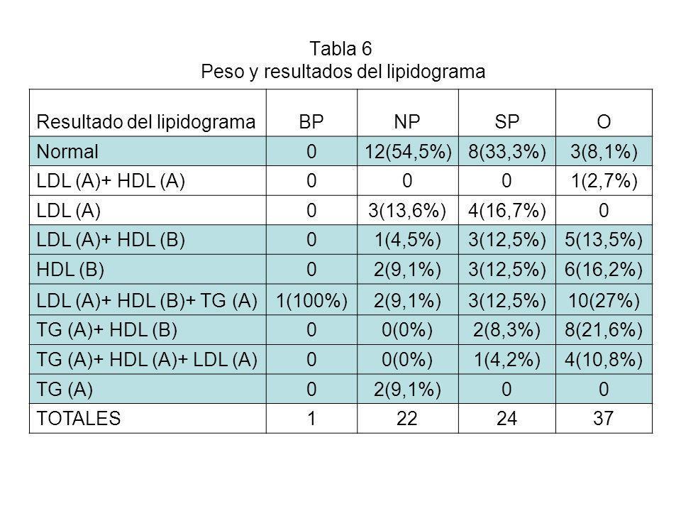 Tabla 6 Peso y resultados del lipidograma