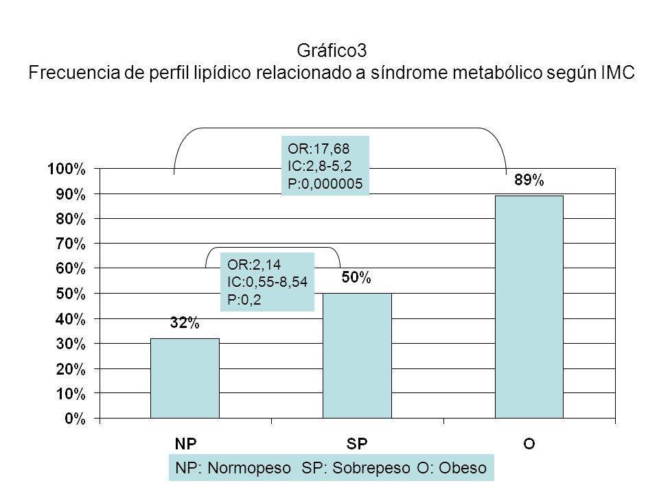 Gráfico3 Frecuencia de perfil lipídico relacionado a síndrome metabólico según IMC
