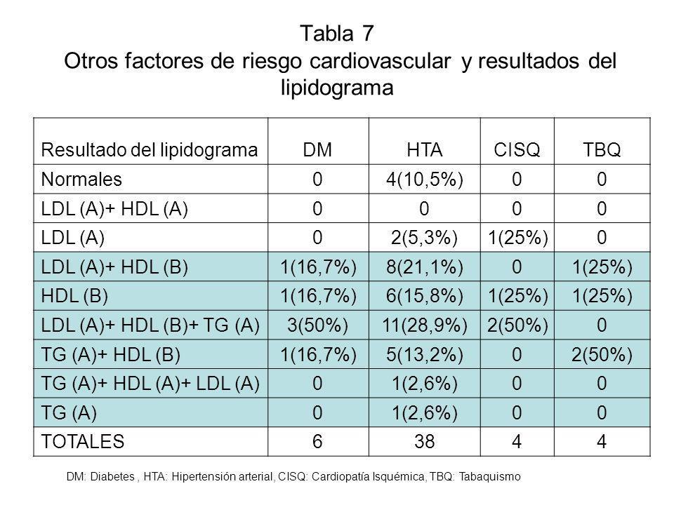 Tabla 7 Otros factores de riesgo cardiovascular y resultados del lipidograma