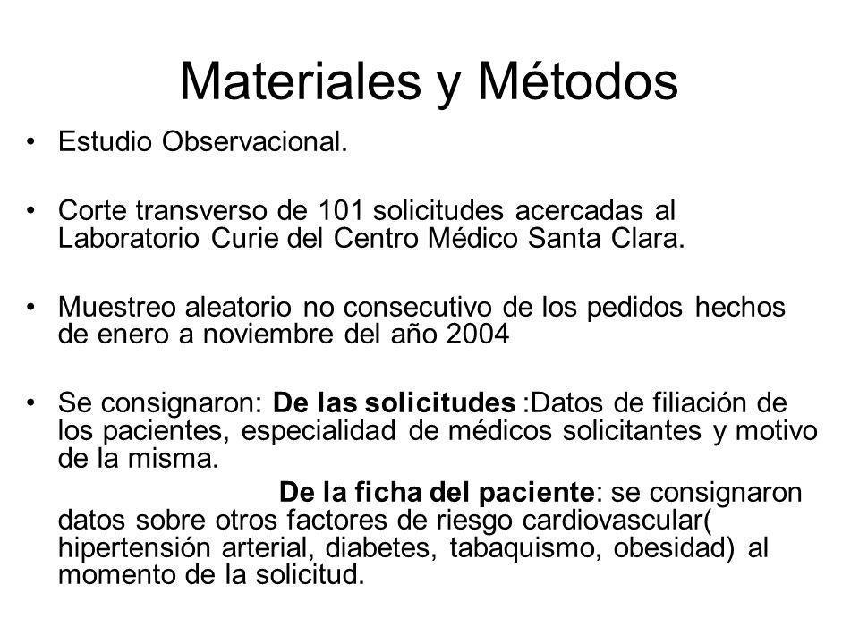 Materiales y Métodos Estudio Observacional.