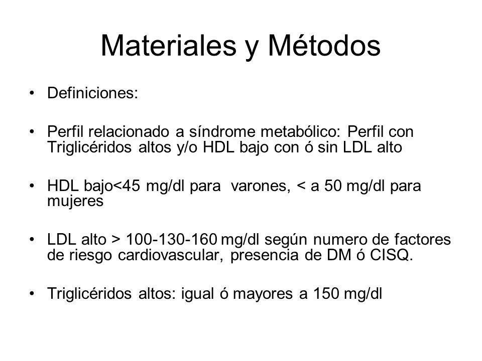 Materiales y Métodos Definiciones: