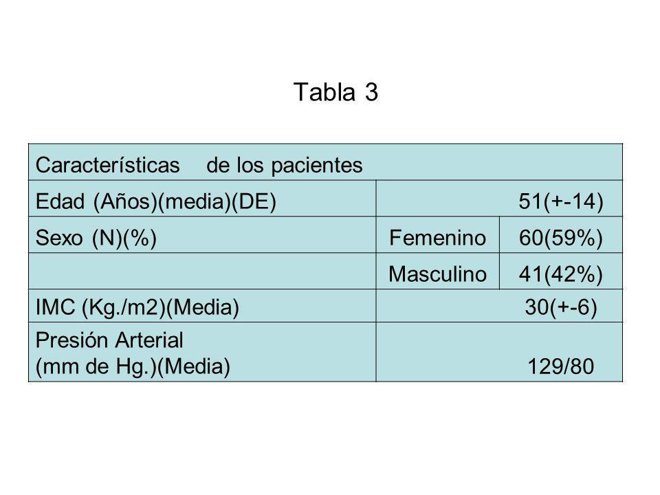 Tabla 3 Características de los pacientes Edad (Años)(media)(DE)