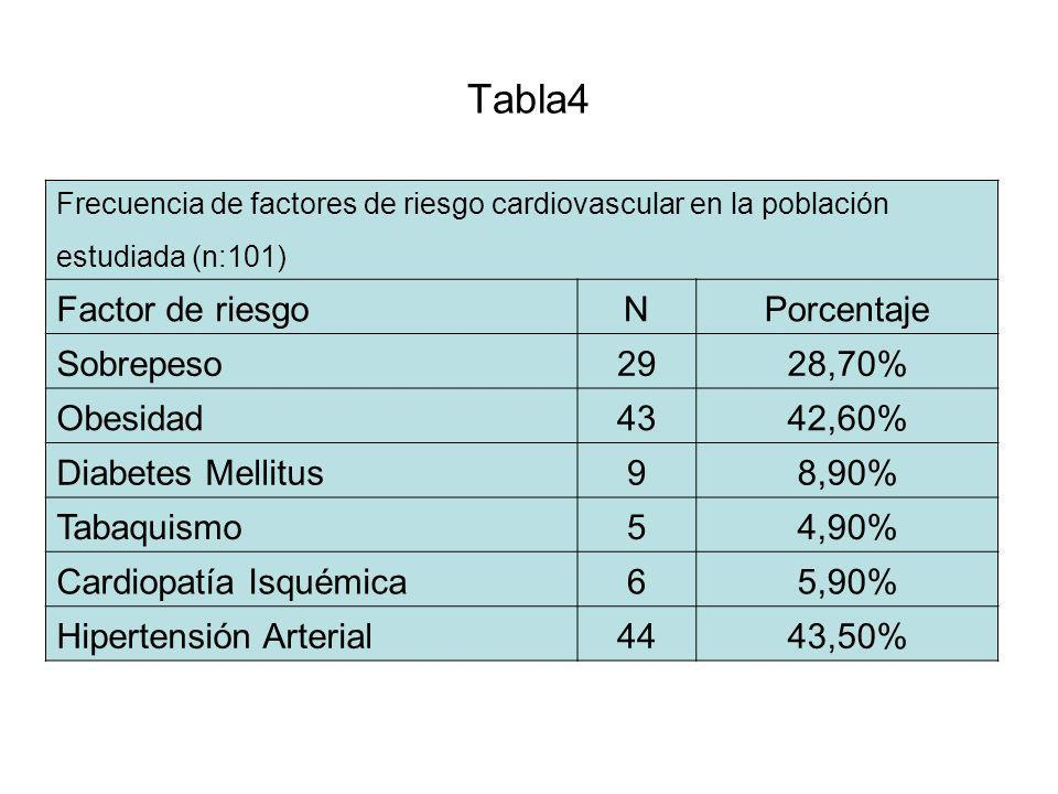 Tabla4 Factor de riesgo N Porcentaje Sobrepeso 29 28,70% Obesidad 43