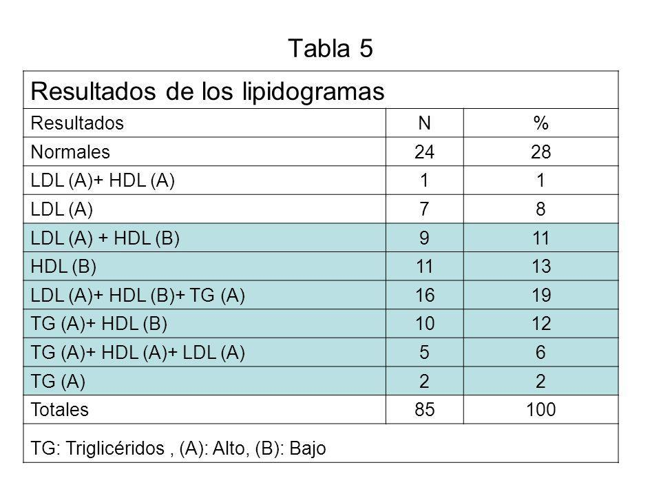 Resultados de los lipidogramas